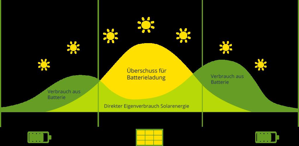 Funktion eines Photovoltaik / Solar Stromspeichers für Photovoltaikanlagen